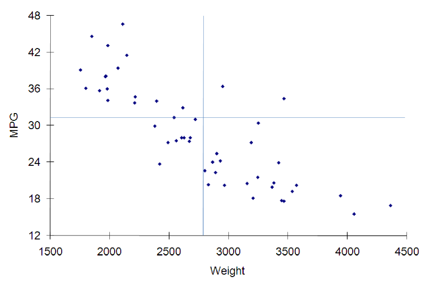 Figure 7 8 Gas Mileage Miles Per Gallon Versus Car Weight Pounds