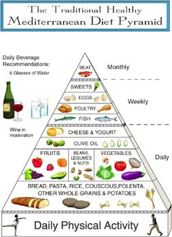 Vata pitta dosha diet plan